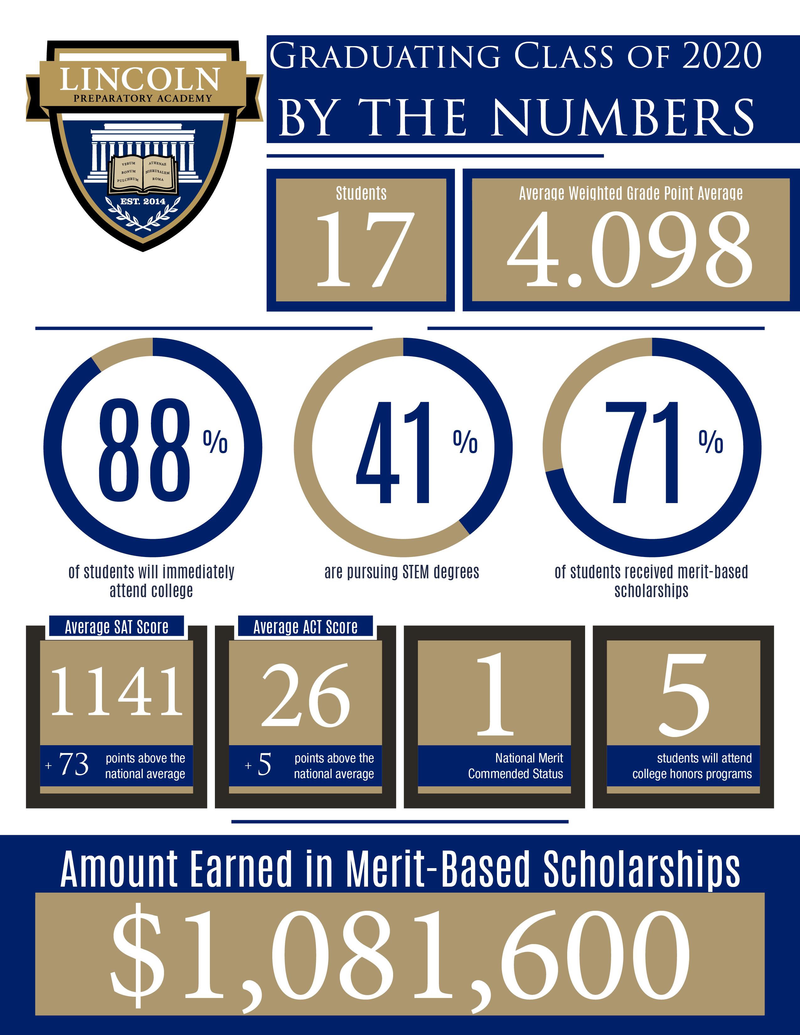 1 million in scholarships